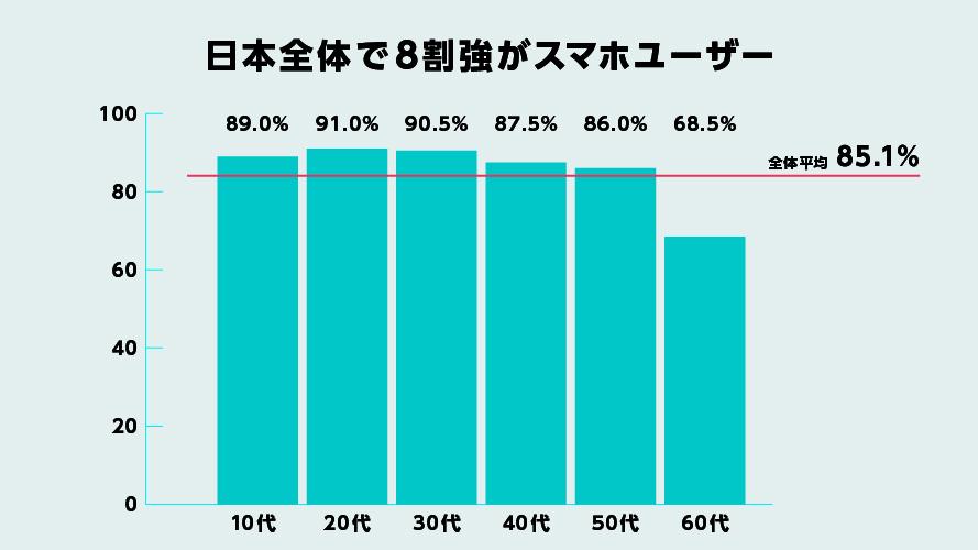 ユーザーグラフ