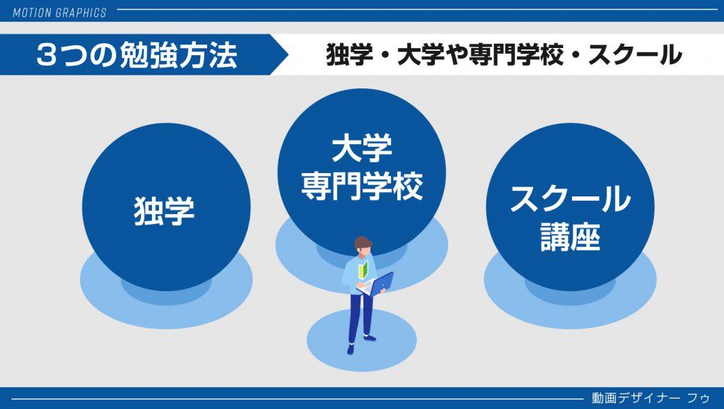 15_3つの方法