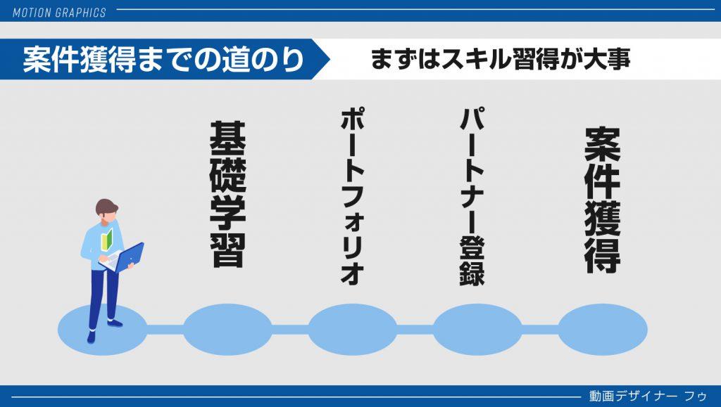 09_道のり