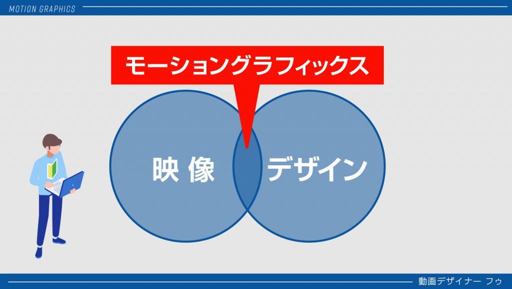 01_モーショングラフィックス分野